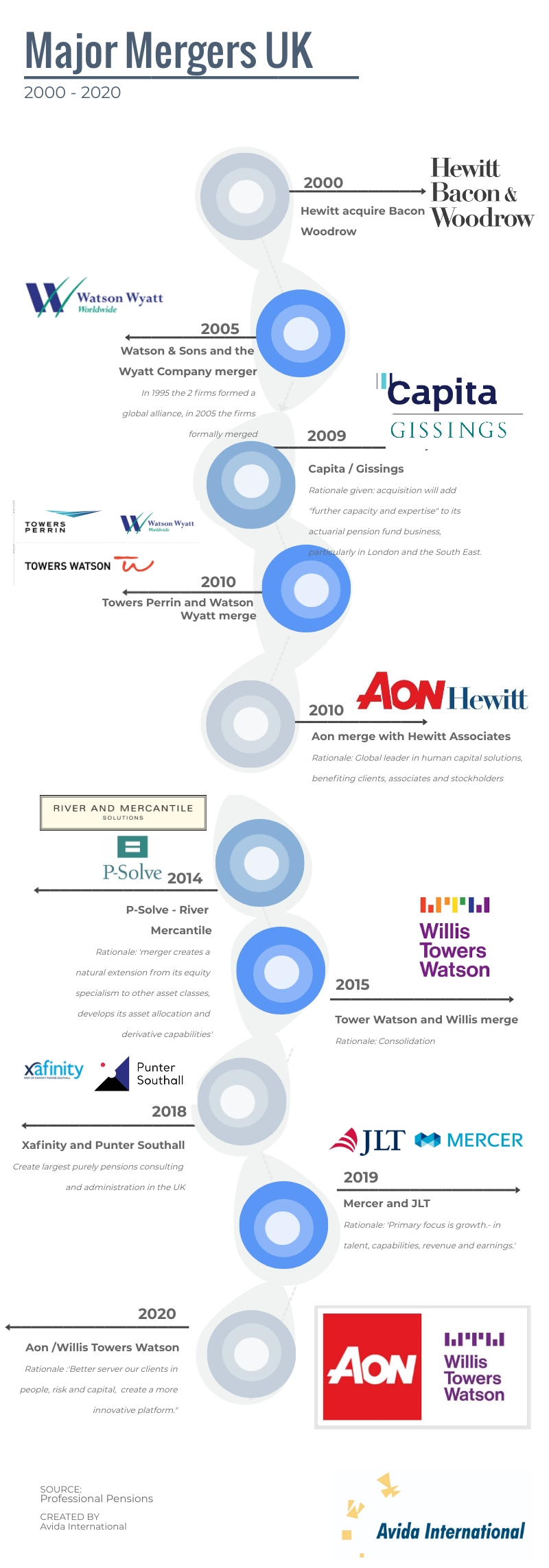 Major mergers UK pension advisors