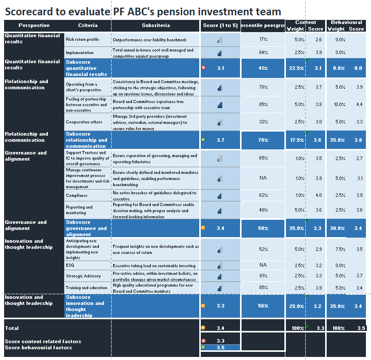 Scorecard - investment governance