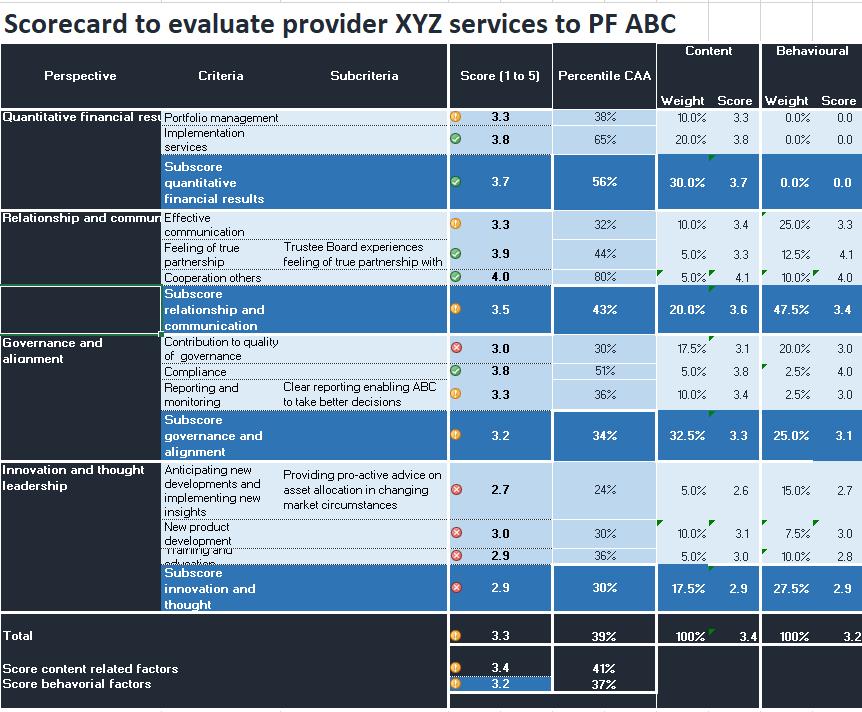 Scorecard - provider assessment